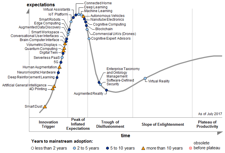 Gartner Hype Cycle: emerging technology, Q2 2017