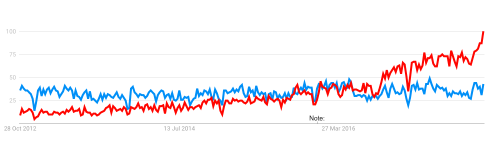Google trends: Optimisation and Machine Learning, UK, past five years