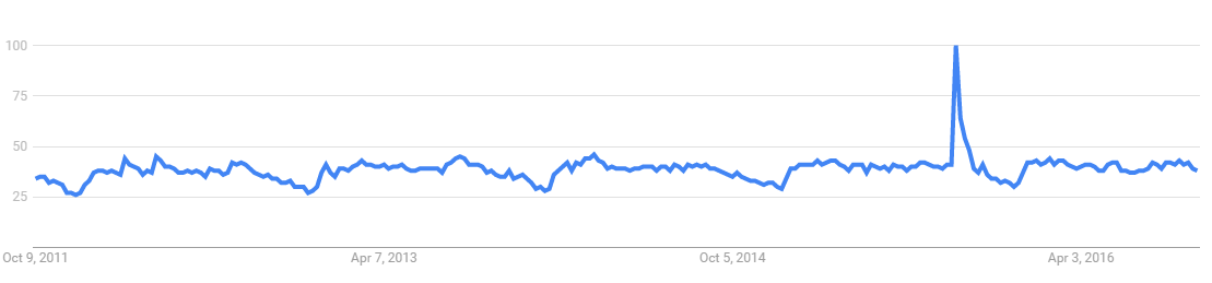 Google search trend for Volkswagen, UK, 2011-16
